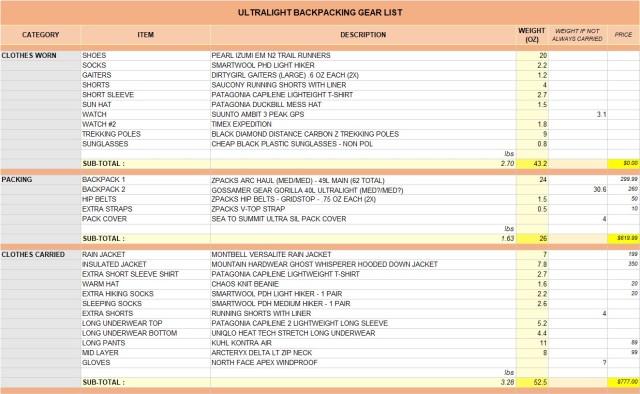 Gear List 1